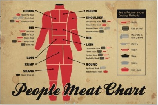 people_meat_chart_poster-r23680a1e8b1546849405aed5bcb9d8ee_w2u_400